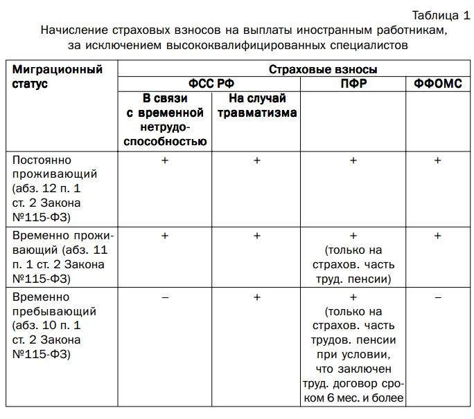 Изображение - Порядок действий и документы для регистрации иностранного гражданина по месту пребывания nalogi-s-zp-inostr